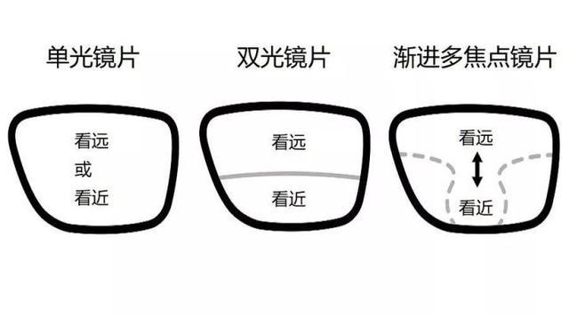 眼镜厂家定制的多焦点渐进眼镜是否适合你,一看就知道!
