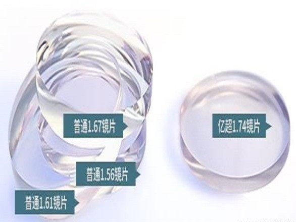 眼镜生产厂家科普镜片折射率的不同