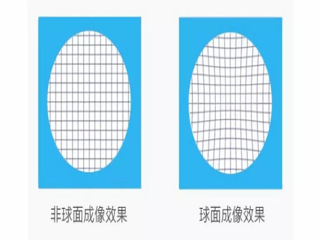 为什么非球面镜片的出现使得球面镜片逐渐被淘汰?
